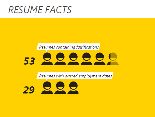 resume falsifications altered employment dates hiring