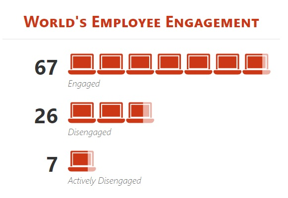 World's employee engagement survey