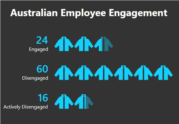 How does Australia do in terms of employee engagement
